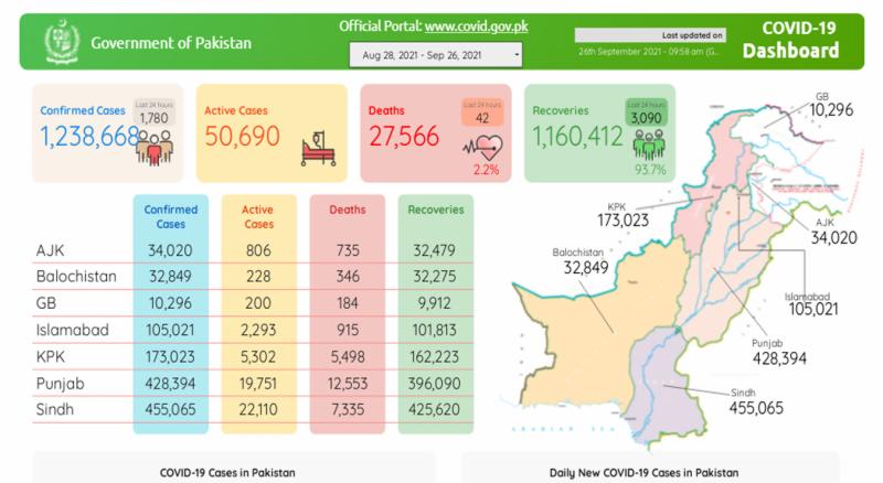 پاکستان: کورونا سے متاثرہ مزید 42 مریض انتقال کر گئے