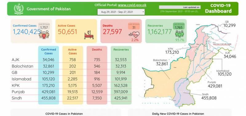 پاکستان: کورونا کے وارجاری، 24 گھنٹوں میں مزید 31جان سے گئے