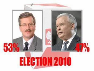 پولینڈ کےصدارتی انتخابات کے دوسرے اورحتمی مرحلے میں برونیسلا کموروسکی نے کامیابی حاصل کرلی ہے ۔