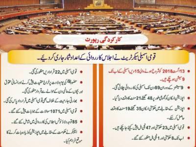 قومی اسمبلی سیکریٹریٹ نے اجلاس کارروائی کے اعداد شمار جاری کر دیئے