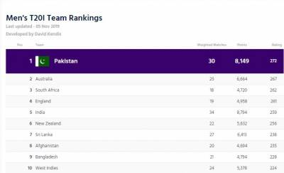 آئی سی سی رینکنگ:پاکستان آسٹریلیا سے ٹی ٹوئنٹی سیریز ہارنے کے باوجود پہلی پوزیشن پربرقرار