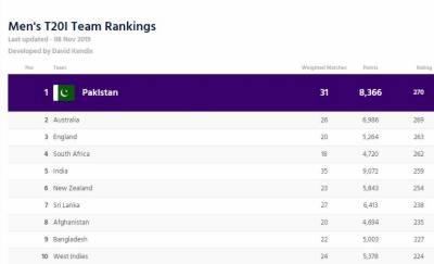 ٹی 20رینکنگ:پاکستان کی ٹاپ پوزیشن برقرار