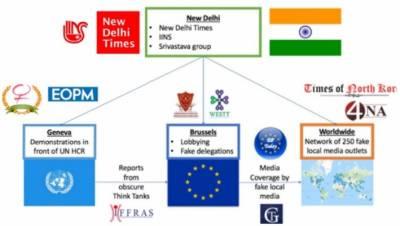 پاکستان کے خلاف جھوٹی خبریں پھیلانے والا بھارتی نیٹ ورک بے نقاب