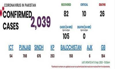 پاکستان : کرونا وائرس سے متاثرہ افراد کی تعداد 2000 سے زائد