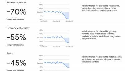 لاک ڈاؤن: گوگل نے پاکستان میں عوامی نقل و حرکت پر رپورٹ جاری کردی