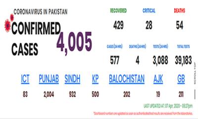 پاکستان: کورونا وائرس میں مبتلا 4005 کنفرم مریض، ہلاکتیں 54 ہوگئیں