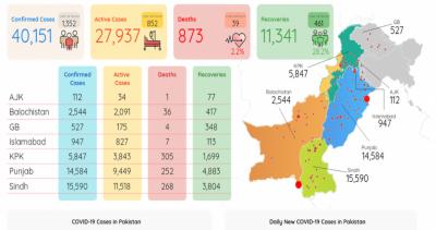 کورونا: پاکستان میں 873 اموات، 40 ہزار 151 افراد متاثر