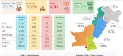 پاکستان میں کورونا سے مزید کمی، 15 افراد جاں بحق، 432 نئے کیسز رپورٹ