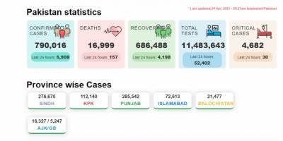 کورونا وائرس, 157 افراد جاں بحق ,5908 نئے کیسز رپورٹ