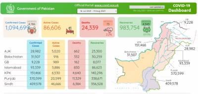 پاکستان میں کورونا کے وار جاری , مزید 73مریض انتقال کر گئے