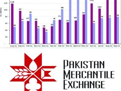 مرکنٹائل ایکسچینج میں 3966 لاٹوں کے سودے' سونا' چاندی' چینی' اور گندم کی قیمتیں بڑھ گئیں