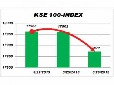 سٹاک مارکیٹوں میں مندا' 100 انڈیکس میں 94.86 پوائنٹس کی کمی