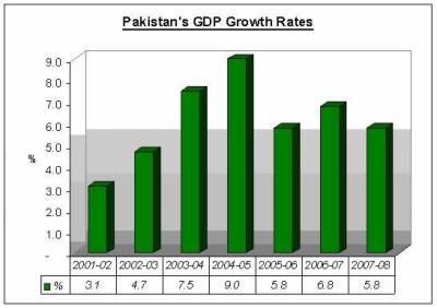 مجموعی قومی پیداوارمیں سالانہ 2.05فیصد کمی کا سامنا