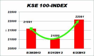 سٹاک مارکیٹوں میں زبردست تیزی' کے ایس ای انڈیکس 22 ہزار پوائنٹس کی تاریخی حد عبور کر گیا