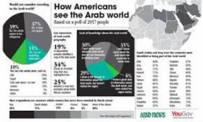 81 فیصدامریکی شہری نقشے پر عرب دنیا کو تلاش نہیں کر سکتے: سروے